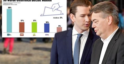 Aktuelle Umfrage: ÖVP und Grüne legen weiter zu